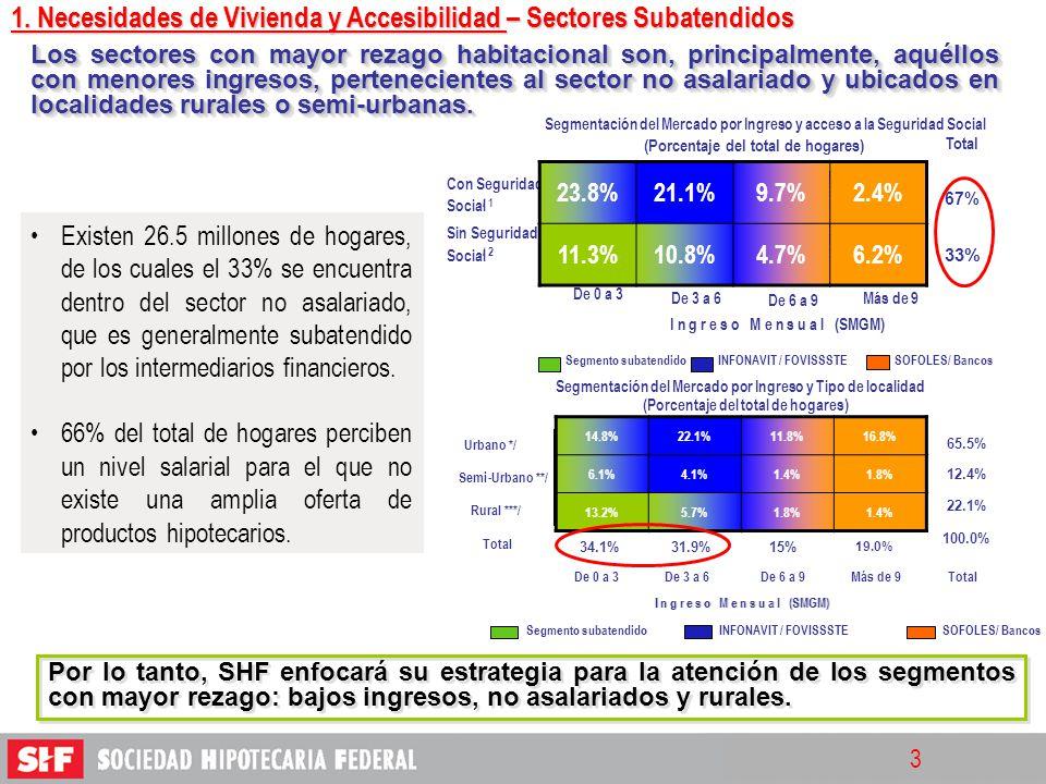 3 De 0 a 3 De 3 a 6 De 6 a 9 Segmento subatendidoINFONAVIT / FOVISSSTESOFOLES/ Bancos I n g r e s o M e n s u a l (SMGM) 6.2% 12.4%9.7%21.1%23.8% 4.7%