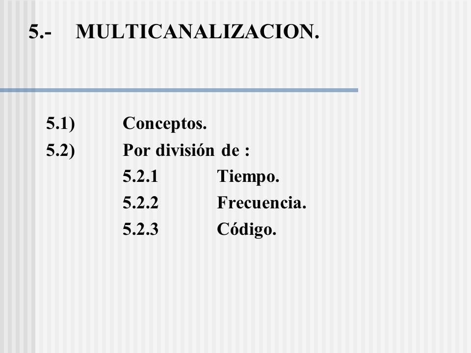5.-MULTICANALIZACION.5.1)Conceptos. 5.2) Por división de : 5.2.1 Tiempo.