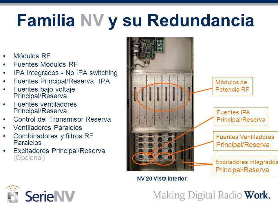 Familia NV y su Redundancia Módulos RF Fuentes Módulos RF IPA Integrados - No IPA switching Fuentes Principal/Reserva IPA Fuentes bajo voltaje Princip