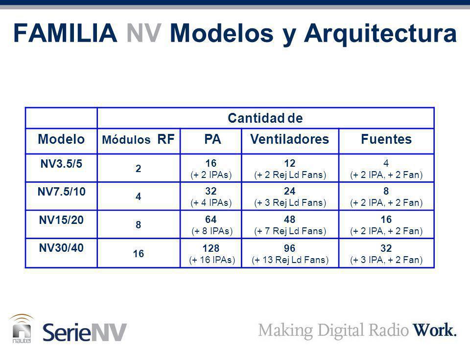 FAMILIA NV Modelos y Arquitectura Cantidad de Modelo Módulos RF PAVentiladoresFuentes NV3.5/5 2 16 (+ 2 IPAs) 12 (+ 2 Rej Ld Fans) 4 (+ 2 IPA, + 2 Fan