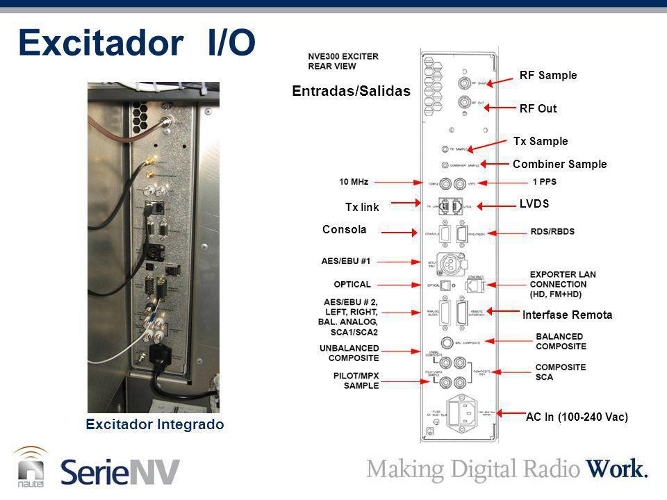 Excitador I/O RF Sample RF Out Tx Sample Combiner Sample LVDS AC In (100-240 Vac) Interfase Remota Consola Tx link Excitador Integrado Entradas/Salida