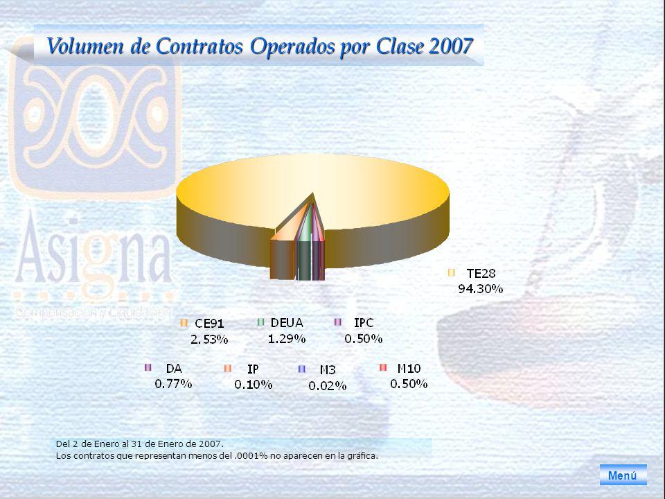 Volumen de Contratos Operados por Clase 2007 Menú Del 2 de Enero al 31 de Enero de 2007.