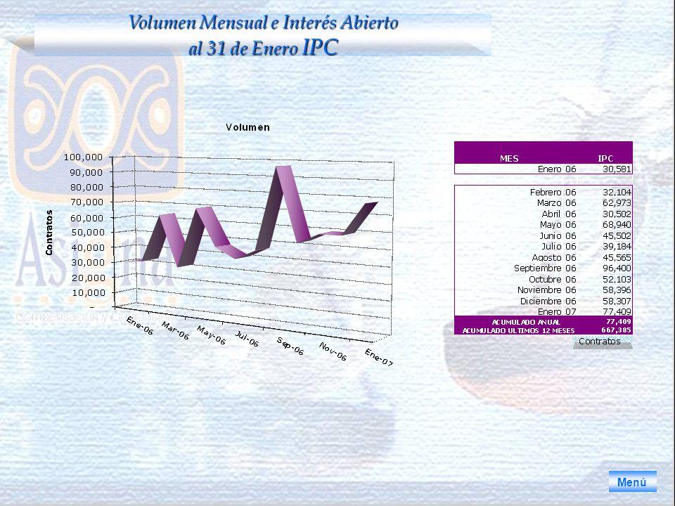 Volumen Mensual e Interés Abierto al 31 de Enero IPC