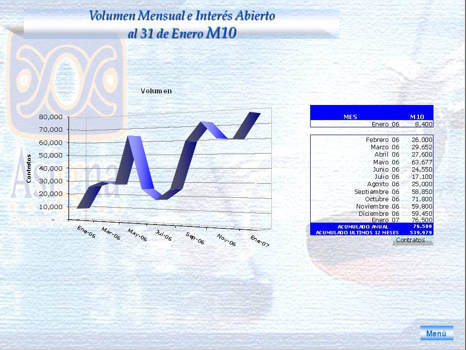 Menú Volumen Mensual e Interés Abierto al 31 de Enero M10