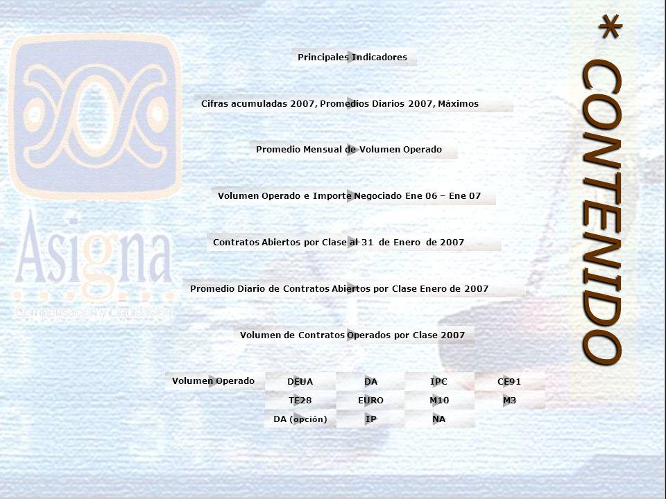 Volumen de Contratos Operados por Clase 2007 Volumen Operado e Importe Negociado Ene 06 – Ene 07 Cifras acumuladas 2007, Promedios Diarios 2007, Máximos Principales Indicadores Contratos Abiertos por Clase al 31 de Enero de 2007 Promedio Diario de Contratos Abiertos por Clase Enero de 2007 Promedio Mensual de Volumen Operado * CONTENIDO Volumen Operado DEUADAIPCCE91 TE28 EUROM10M3 IPNADA (opción)