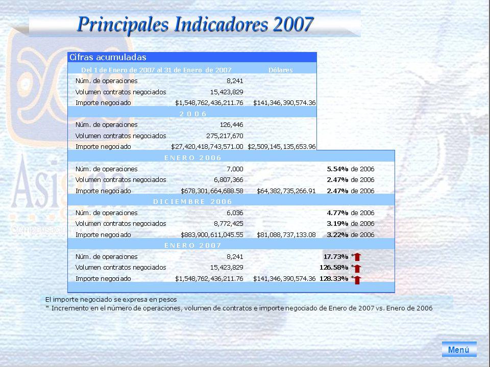 Principales Indicadores 2007 Menú El importe negociado se expresa en pesos * Incremento en el número de operaciones, volumen de contratos e importe negociado de Enero de 2007 vs.