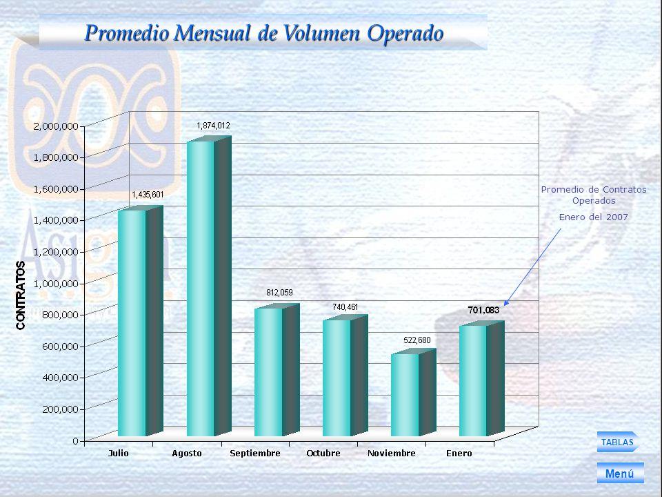 TABLAS Promedio Mensual de Volumen Operado Menú Promedio de Contratos Operados Enero del 2007