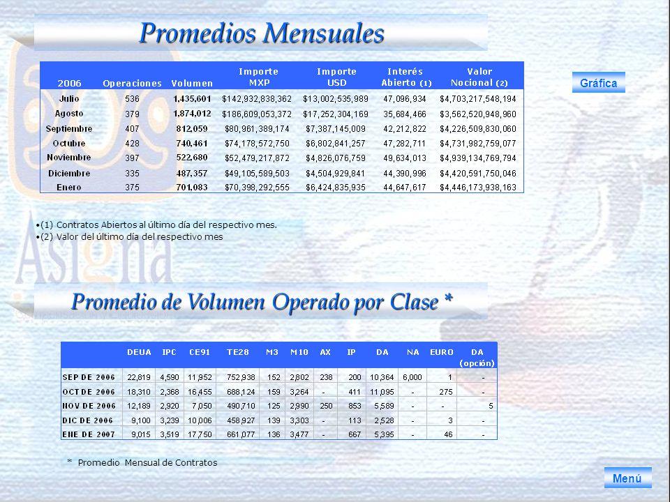 Promedios Mensuales Gráfica Promedio de Volumen Operado por Clase * (1) Contratos Abiertos al último día del respectivo mes.