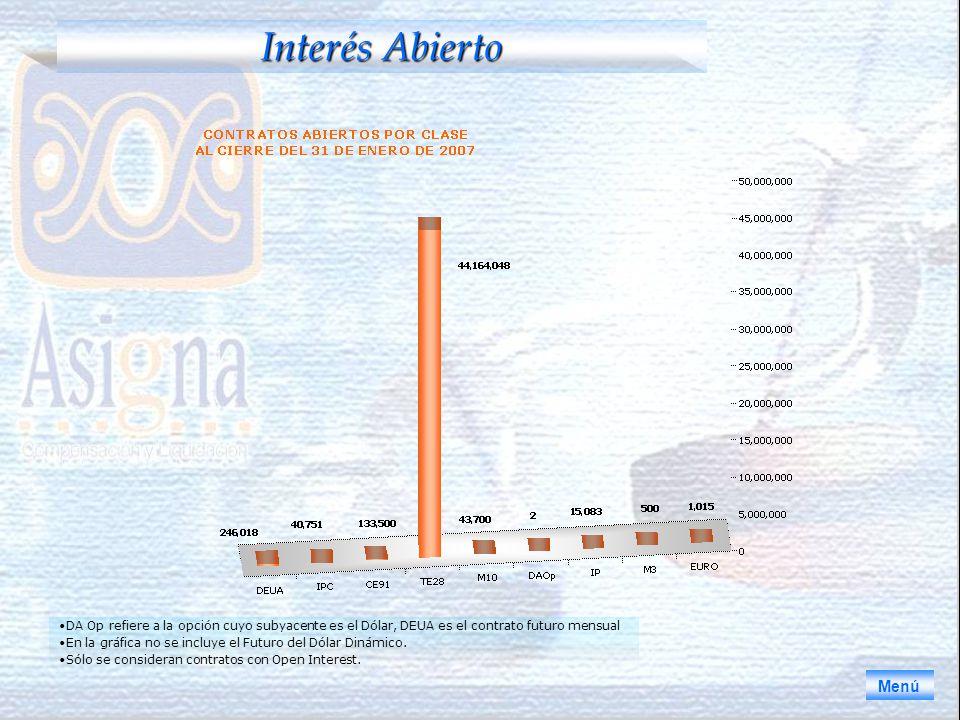 Interés Abierto Menú DA Op refiere a la opción cuyo subyacente es el Dólar, DEUA es el contrato futuro mensual En la gráfica no se incluye el Futuro del Dólar Dinámico.