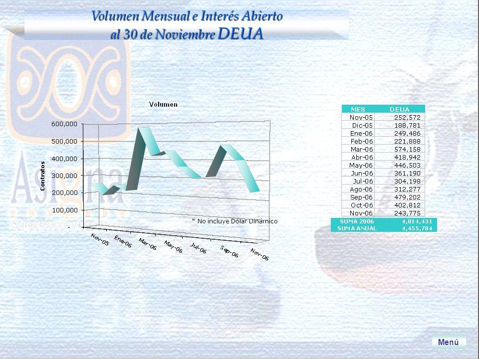 * No incluye Dólar Dinámico Menú Volumen Mensual e Interés Abierto al 30 de Noviembre DEUA