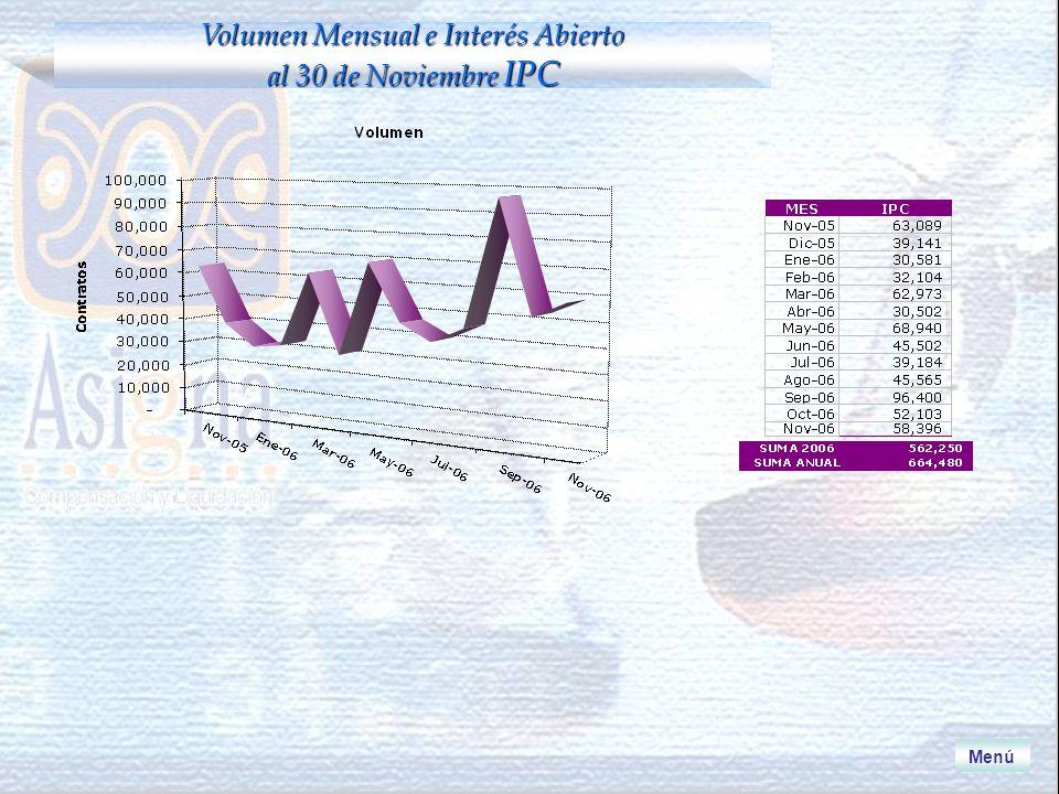 Volumen Mensual e Interés Abierto al 30 de Noviembre IPC