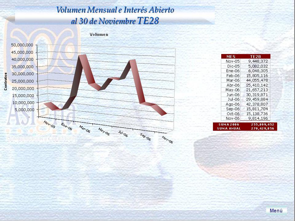 Volumen Mensual e Interés Abierto al 30 de Noviembre TE28