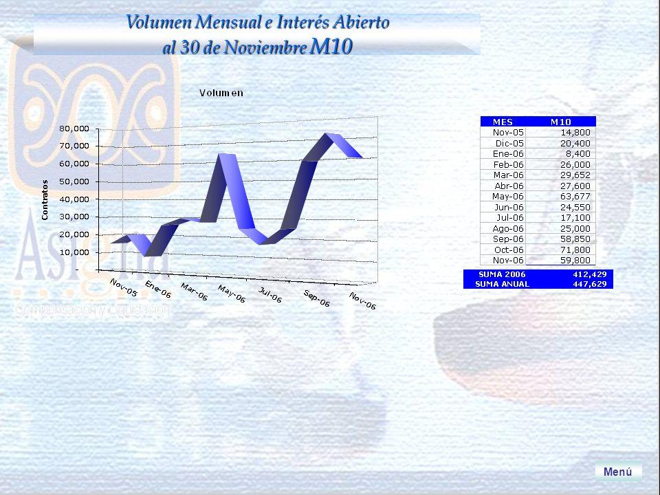 Menú Volumen Mensual e Interés Abierto al 30 de Noviembre M10