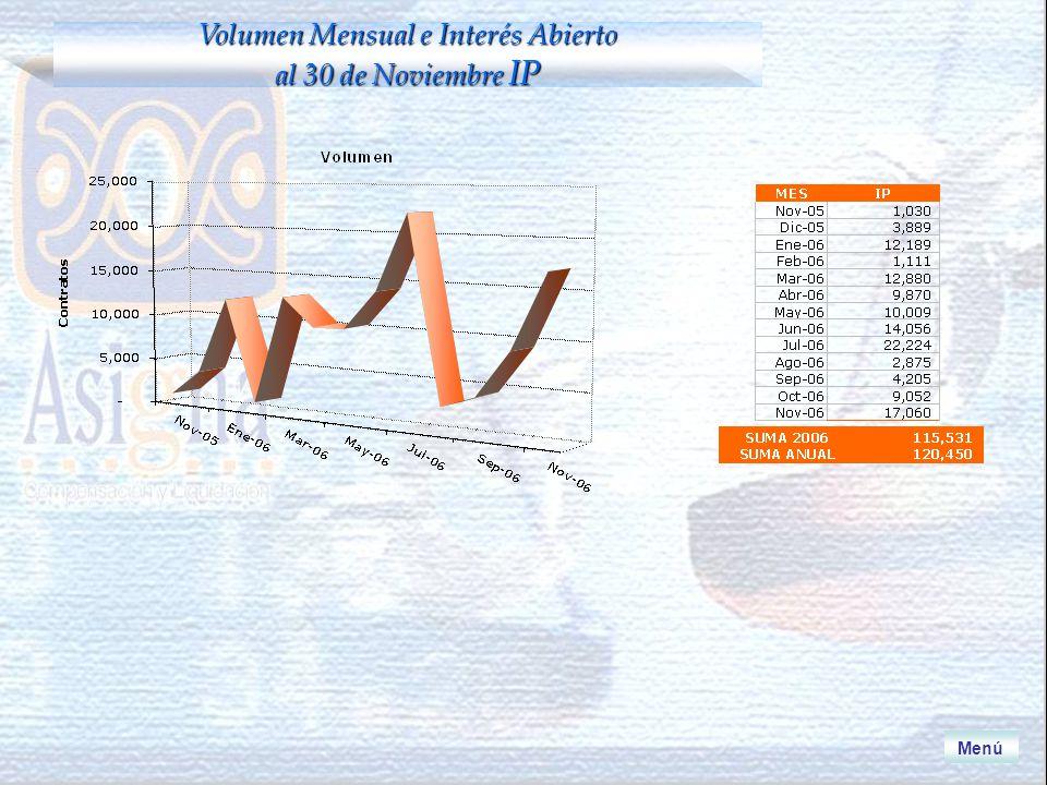 Menú Volumen Mensual e Interés Abierto al 30 de Noviembre IP