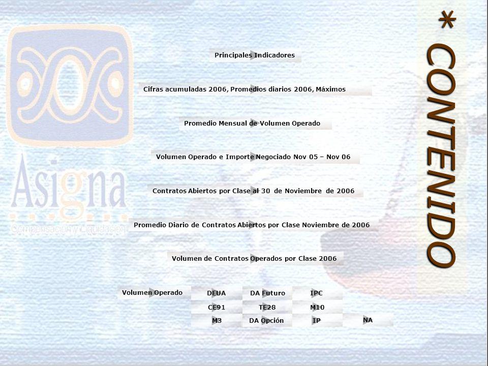 Volumen de Contratos Operados por Clase 2006 Volumen Operado e Importe Negociado Nov 05 – Nov 06 Cifras acumuladas 2006, Promedios diarios 2006, Máximos Principales Indicadores Contratos Abiertos por Clase al 30 de Noviembre de 2006 Promedio Diario de Contratos Abiertos por Clase Noviembre de 2006 Promedio Mensual de Volumen Operado * CONTENIDO IPC M10 NA Volumen Operado IPDA OpciónM3 TE28CE91 DA FuturoDEUA
