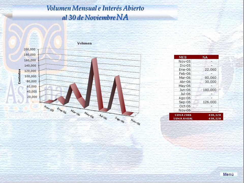 Menú Volumen Mensual e Interés Abierto al 30 de Noviembre NA
