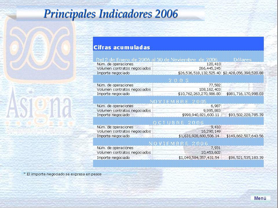 Volumen Mensual e Interés Abierto al 30 de Noviembre CE91 Menú