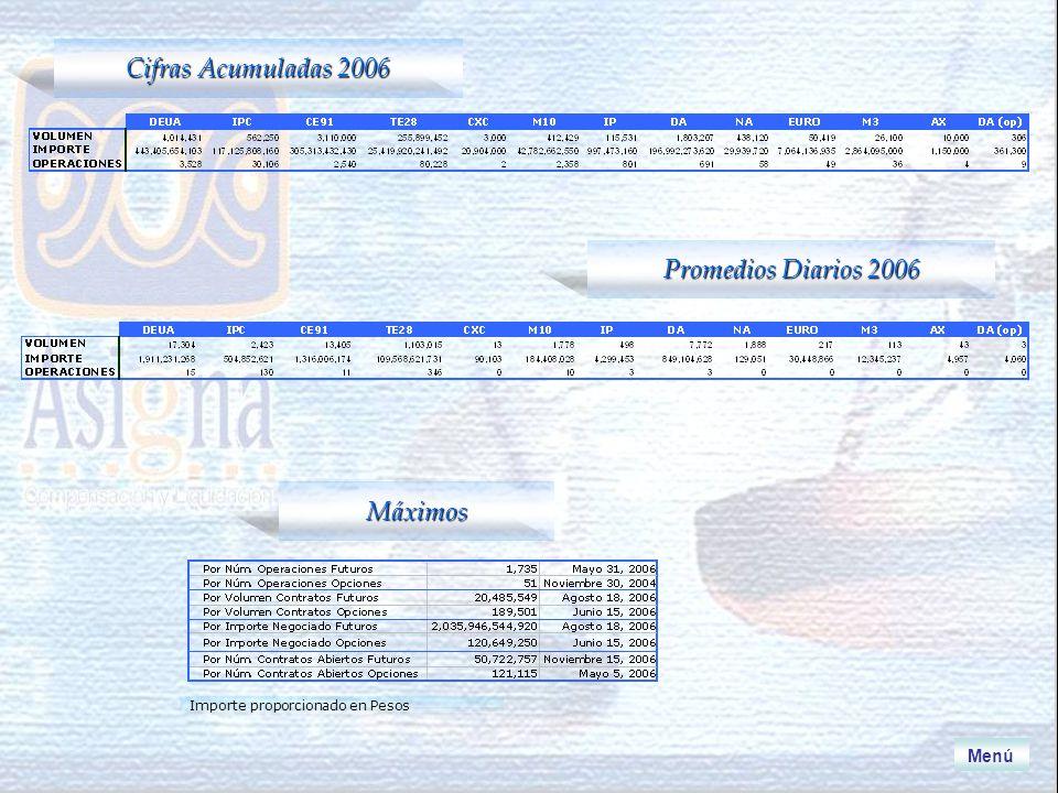 Máximos Cifras Acumuladas 2006 Promedios Diarios 2006 Importe proporcionado en Pesos Menú