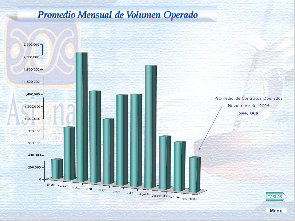TABLAS Promedio Mensual de Volumen Operado Menú Promedio de Contratos Operados Noviembre del 2006 544, 069
