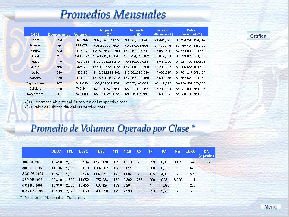 Volumen Operado Nov 05 – Nov 06 Contratos Menú Importe Negociado Nov 05 – Nov 06 * Millones de Pesos