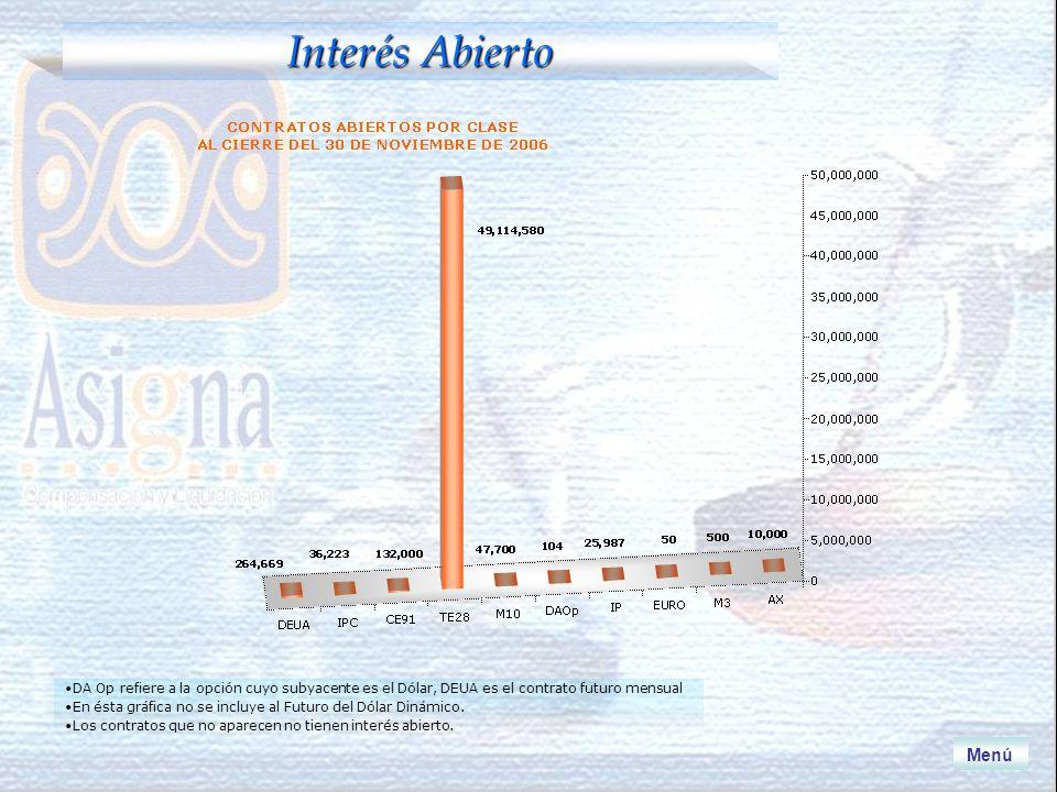Interés Abierto Menú Los contratos que representan menos del.0001% no aparecen en la gráfica.