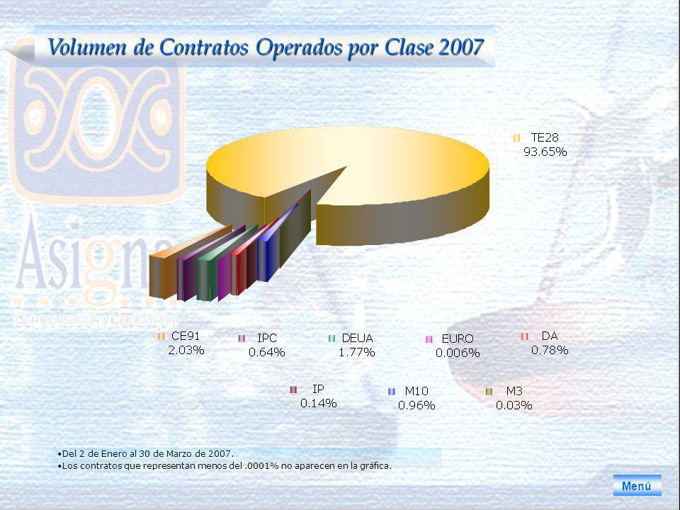 Volumen de Contratos Operados por Clase 2007 Menú Del 2 de Enero al 30 de Marzo de 2007.