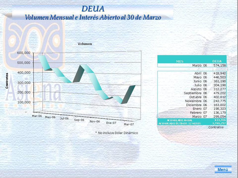 * No incluye Dólar Dinámico Menú DEUA Volumen Mensual e Interés Abierto al 30 de Marzo Contratos