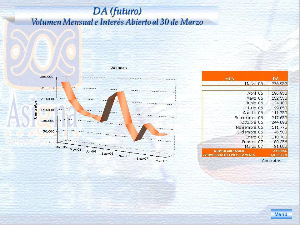 DA (futuro) Volumen Mensual e Interés Abierto al 30 de Marzo Menú Contratos