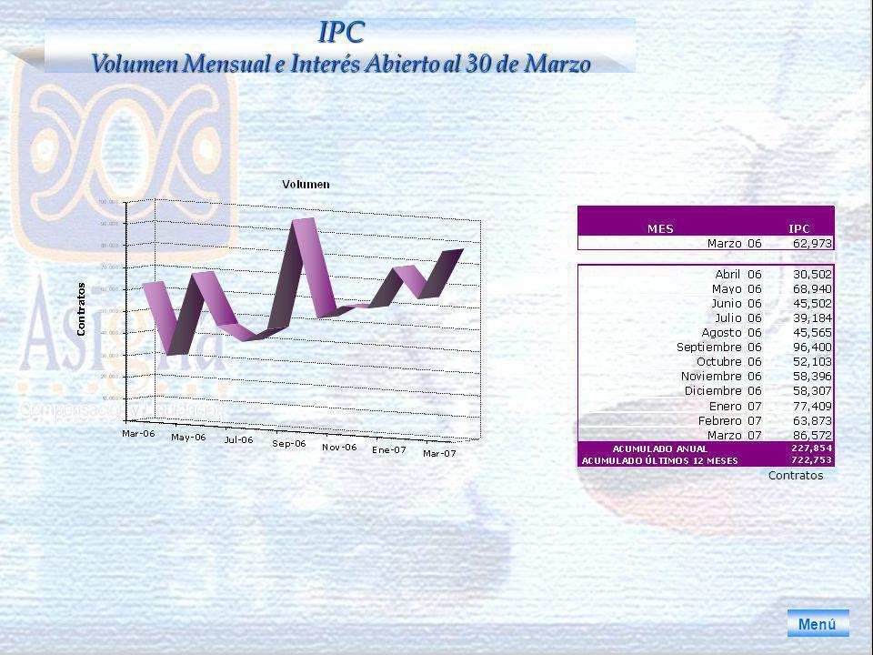 Menú IPC Volumen Mensual e Interés Abierto al 30 de Marzo Contratos