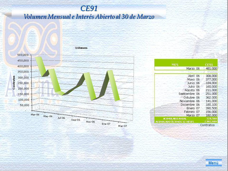 CE91 Volumen Mensual e Interés Abierto al 30 de Marzo Menú Contratos
