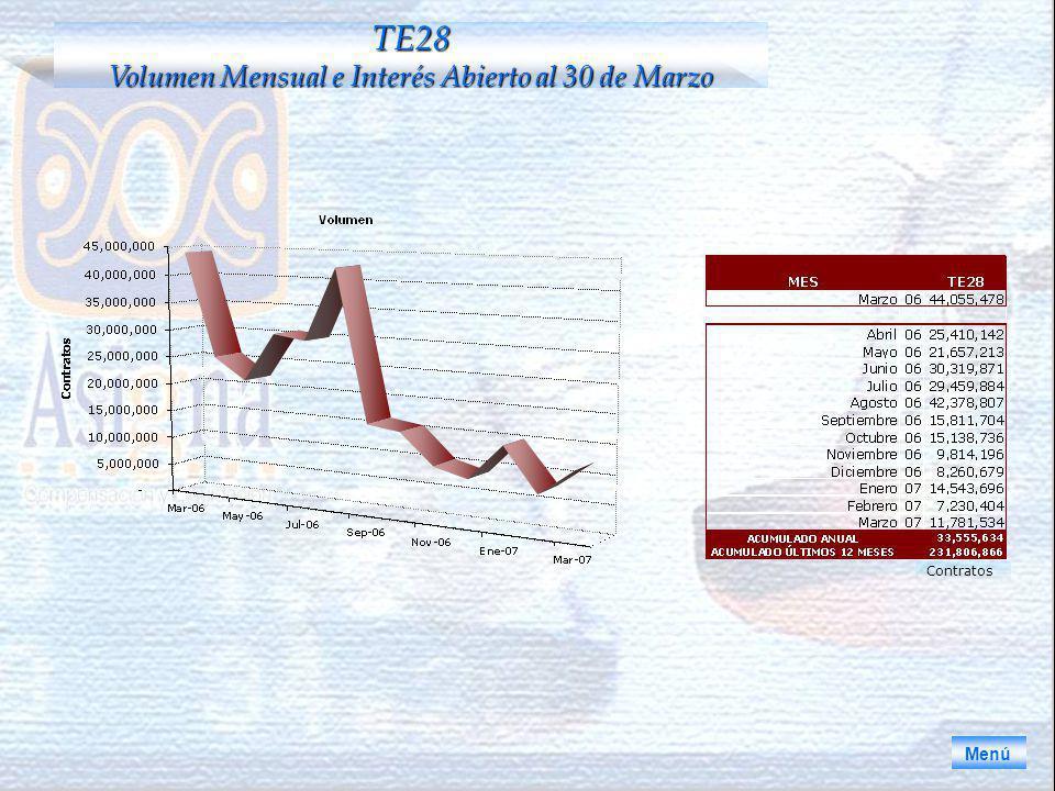Menú TE28 Volumen Mensual e Interés Abierto al 30 de Marzo Contratos