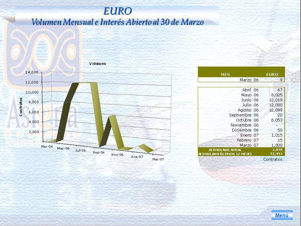 EURO Volumen Mensual e Interés Abierto al 30 de Marzo Menú Contratos