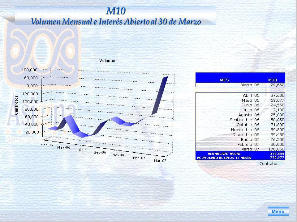 Menú M10 Volumen Mensual e Interés Abierto al 30 de Marzo Contratos