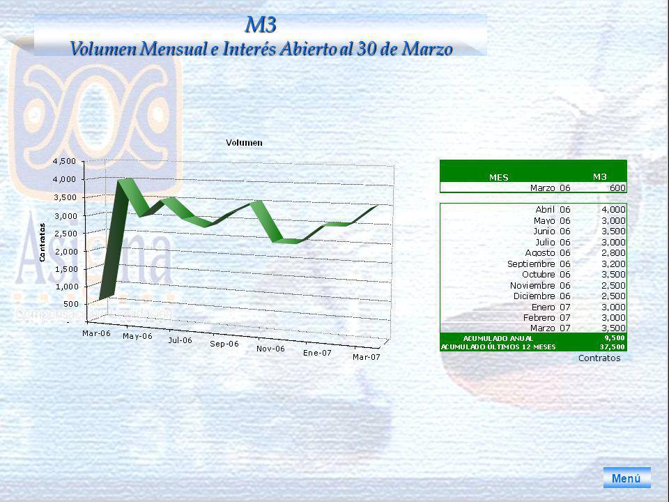 Menú M3 Volumen Mensual e Interés Abierto al 30 de Marzo Contratos