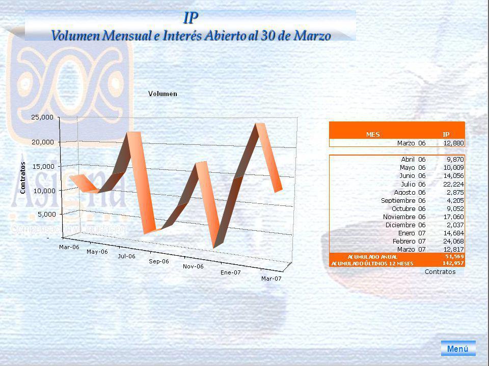 Menú IP Volumen Mensual e Interés Abierto al 30 de Marzo Contratos