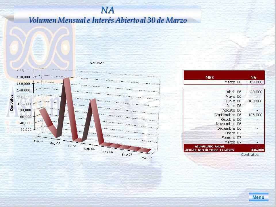 Menú NA Volumen Mensual e Interés Abierto al 30 de Marzo Contratos