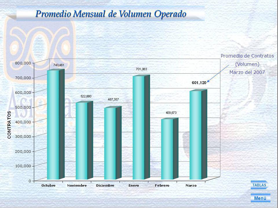 TABLAS Promedio Mensual de Volumen Operado Menú Promedio de Contratos (Volumen) Marzo del 2007