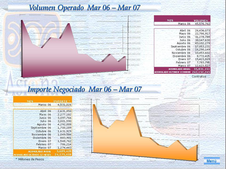 Volumen Operado Mar 06 – Mar 07 Contratos Menú Importe Negociado Mar 06 – Mar 07 * Millones de Pesos
