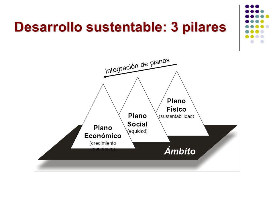 Plano Físico (sustentabilidad) Plano Social (equidad) Plano Económico (crecimiento económico) Ámbito Integración de planos Desarrollo sustentable: 3 p