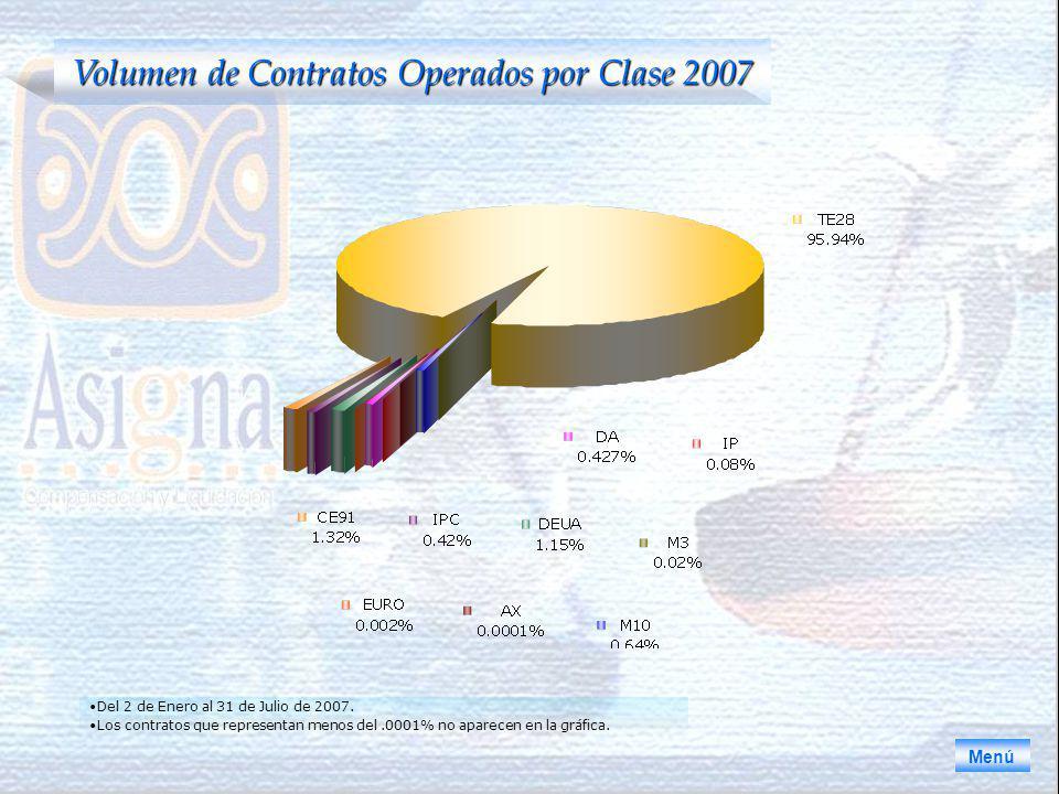 Volumen de Contratos Operados por Clase 2007 Menú Del 2 de Enero al 31 de Julio de 2007.