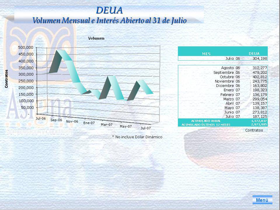 * No incluye Dólar Dinámico Menú DEUA Volumen Mensual e Interés Abierto al 31 de Julio Contratos