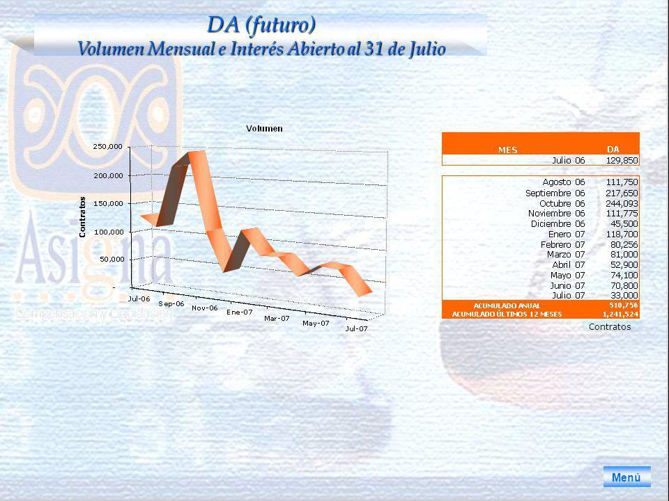 DA (futuro) Volumen Mensual e Interés Abierto al 31 de Julio Menú Contratos
