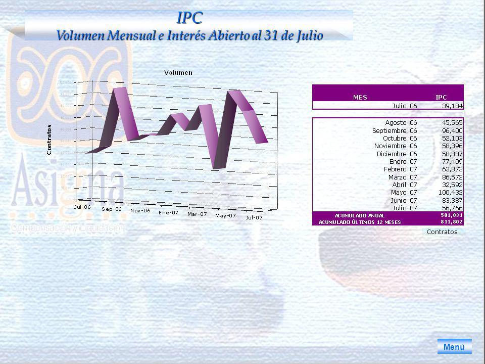 Menú IPC Volumen Mensual e Interés Abierto al 31 de Julio Contratos
