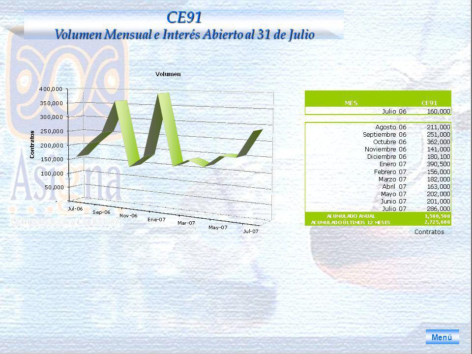 CE91 Volumen Mensual e Interés Abierto al 31 de Julio Menú Contratos