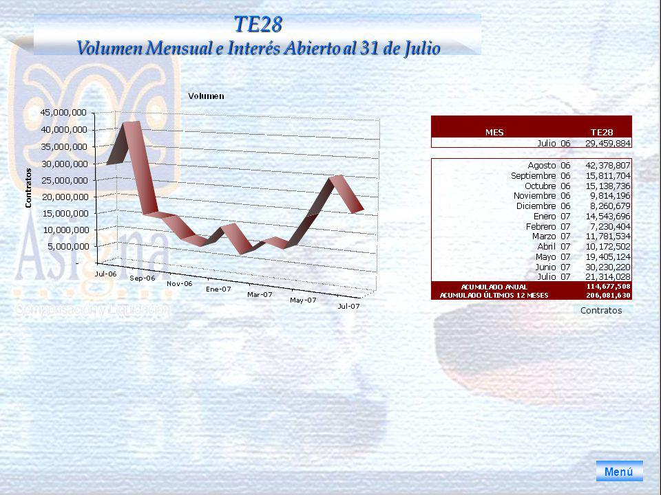 Menú TE28 Volumen Mensual e Interés Abierto al 31 de Julio Contratos