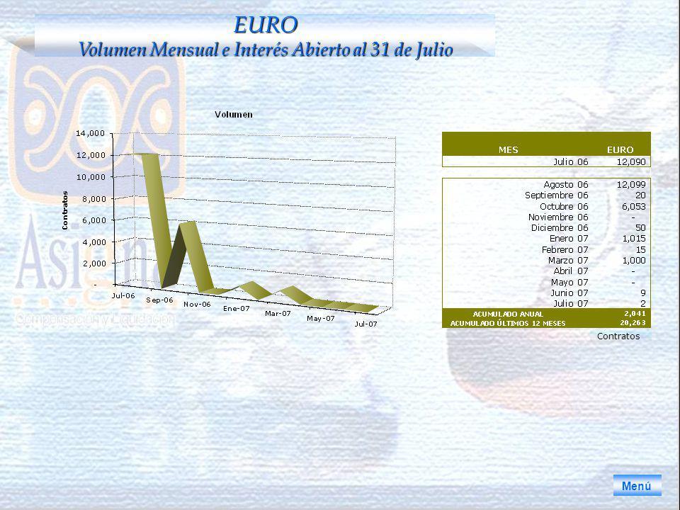EURO Volumen Mensual e Interés Abierto al 31 de Julio Menú Contratos
