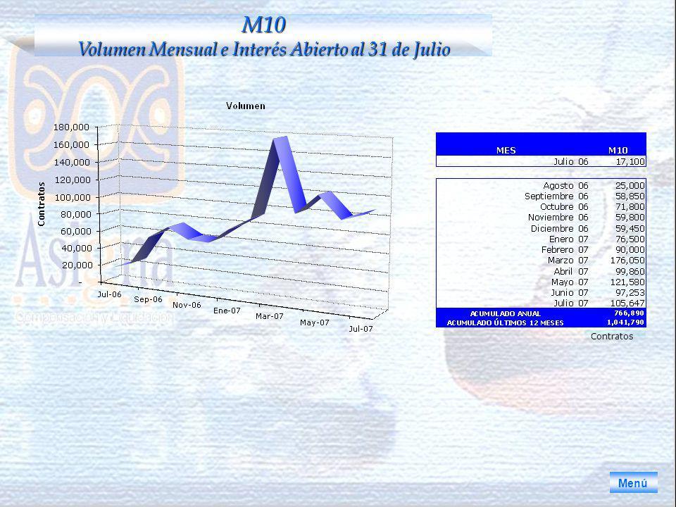 Menú M10 Volumen Mensual e Interés Abierto al 31 de Julio Contratos