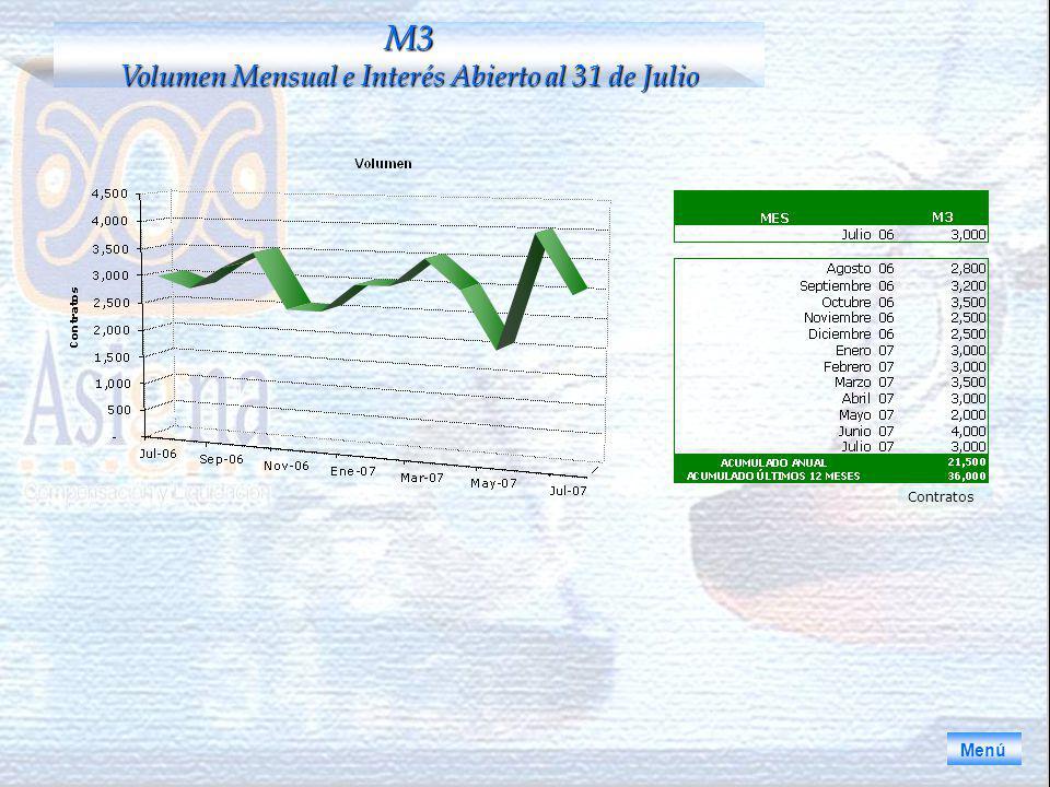 Menú M3 Volumen Mensual e Interés Abierto al 31 de Julio Contratos