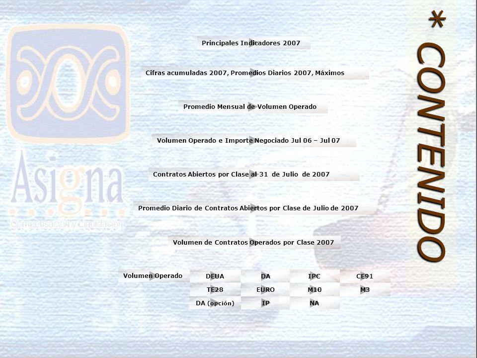 Volumen de Contratos Operados por Clase 2007 Volumen Operado e Importe Negociado Jul 06 – Jul 07 Cifras acumuladas 2007, Promedios Diarios 2007, Máximos Principales Indicadores 2007 Contratos Abiertos por Clase al 31 de Julio de 2007 Promedio Diario de Contratos Abiertos por Clase de Julio de 2007 Promedio Mensual de Volumen Operado * CONTENIDO Volumen Operado DEUADAIPCCE91 TE28 EUROM10M3 IPNADA (opción)