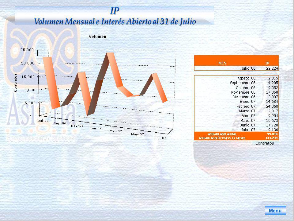 Menú IP Volumen Mensual e Interés Abierto al 31 de Julio Contratos